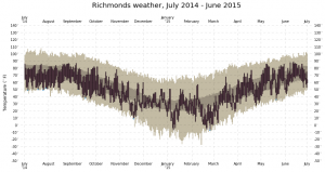 Richmond-weather-july14-june15