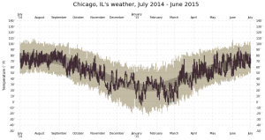 chicago-weather-july14-june15