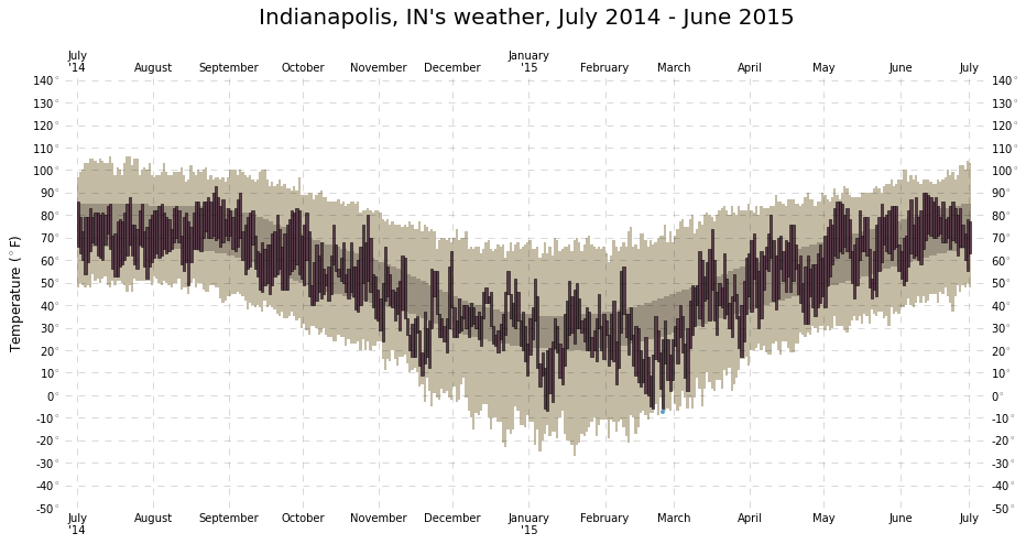 indy-weather-july14-june15